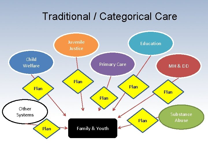 Traditional / Categorical Care Juvenile Justice Child Welfare Education Primary Care Plan MH &