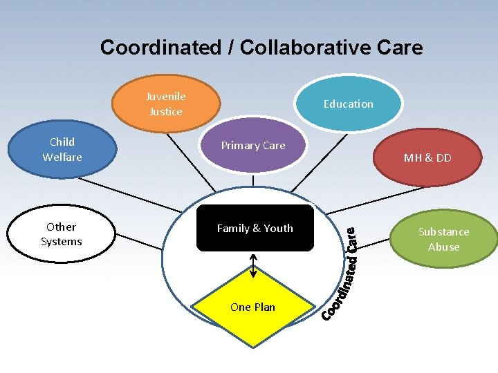 Coordinated / Collaborative Care Juvenile Justice Education Child Welfare Primary Care Other Systems Family