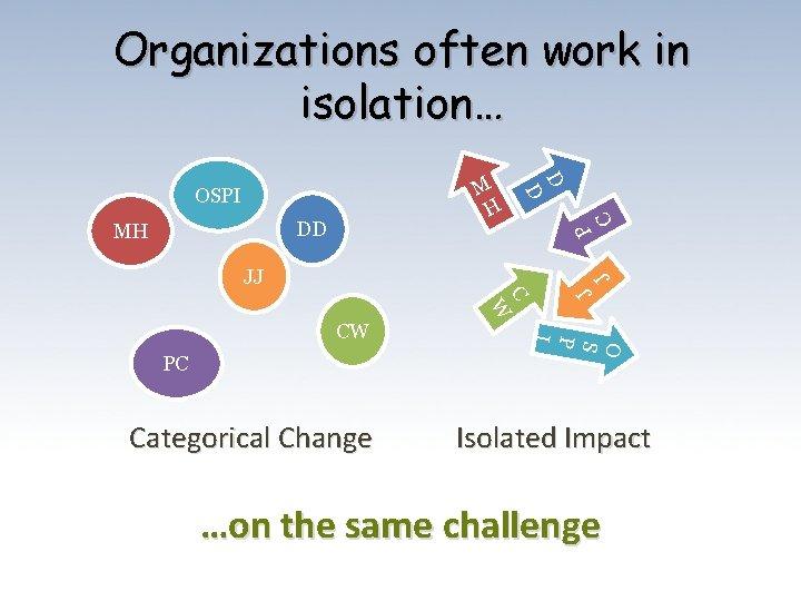 Organizations often work in isolation… C P DD J JJ C Categorical Change O