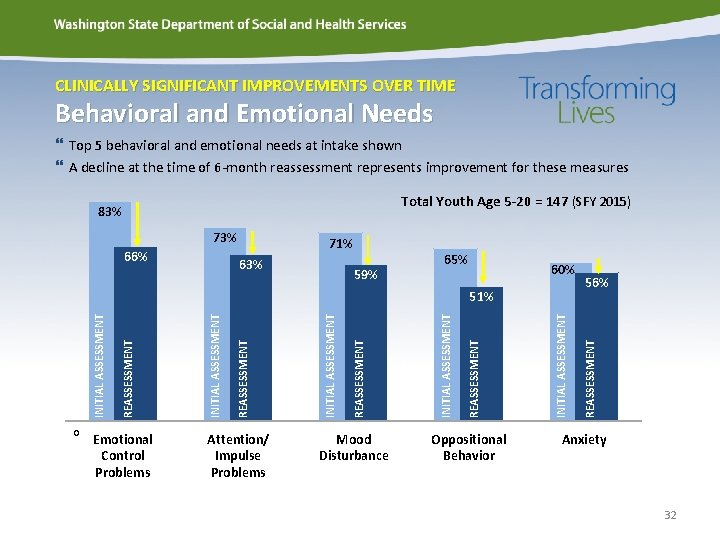 CLINICALLY SIGNIFICANT IMPROVEMENTS OVER TIME Behavioral and Emotional Needs Top 5 behavioral and emotional