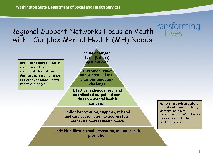 Regional Support Networks Focus on Youth with Complex Mental Health (MH) Needs Regional Support
