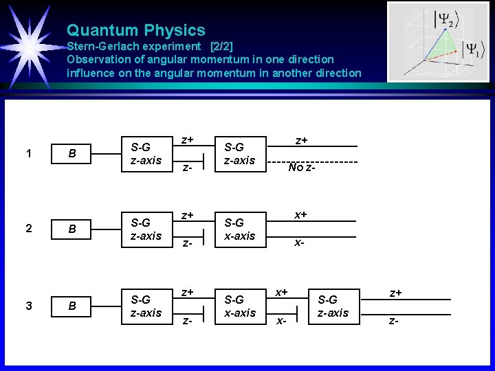 Quantum Physics Stern-Gerlach experiment [2/2] Observation of angular momentum in one direction influence on