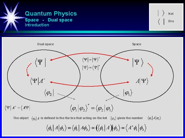 Quantum Physics Ket Space - Dual space Bra Introduction Dual space The object is
