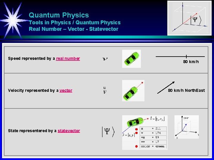 Quantum Physics Tools in Physics / Quantum Physics Real Number – Vector - Statevector