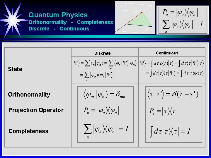 Quantum Physics Orthonormality - Completeness Discrete - Continuous Discrete State Orthonormality Projection Operator Completeness