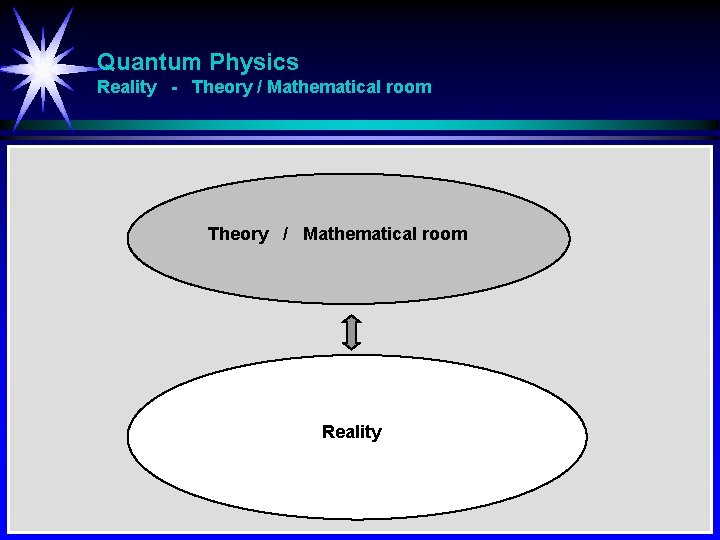 Quantum Physics Reality - Theory / Mathematical room Reality