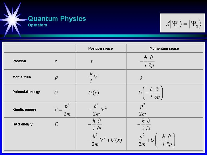 Quantum Physics Operators Position space Position Momentum Potensial energy Kinetic energy Total energy Momentum