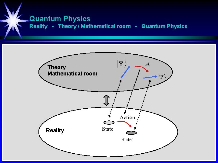 Quantum Physics Reality - Theory / Mathematical room - Quantum Physics Theory Mathematical room