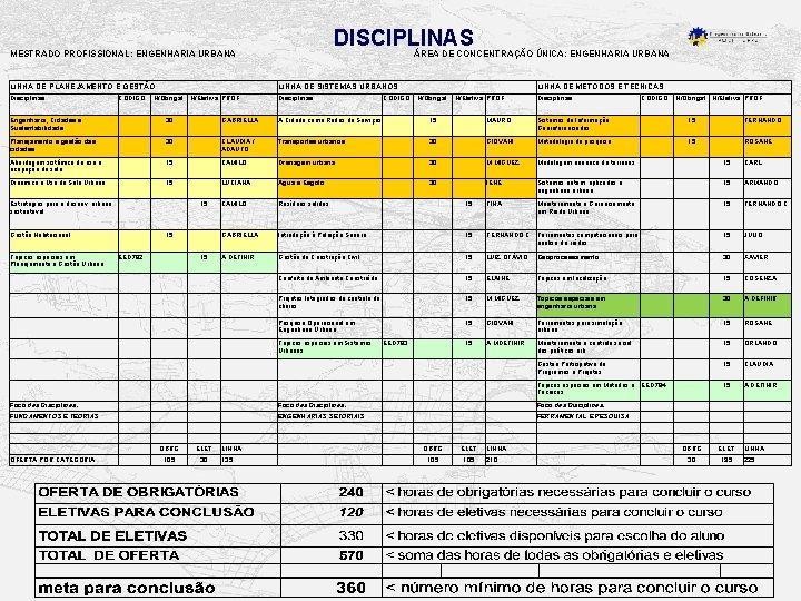 DISCIPLINAS MESTRADO PROFISSIONAL: ENGENHARIA URBANA LINHA DE PLANEJAMENTO E GESTÃO LINHA DE SISTEMAS URBANOS