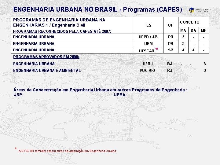 ENGENHARIA URBANA NO BRASIL - Programas (CAPES) PROGRAMAS DE ENGENHARIA URBANA NA ENGENHARIAS 1