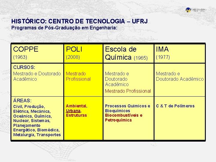 HISTÓRICO: CENTRO DE TECNOLOGIA – UFRJ Programas de Pós-Graduação em Engenharia: COPPE POLI (1963)