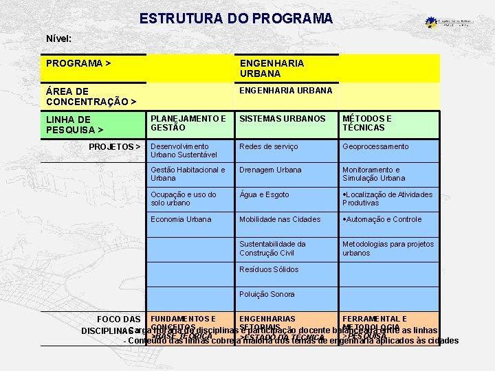 ESTRUTURA DO PROGRAMA Nível: PROGRAMA > ENGENHARIA URBANA ÁREA DE CONCENTRAÇÃO > ENGENHARIA URBANA