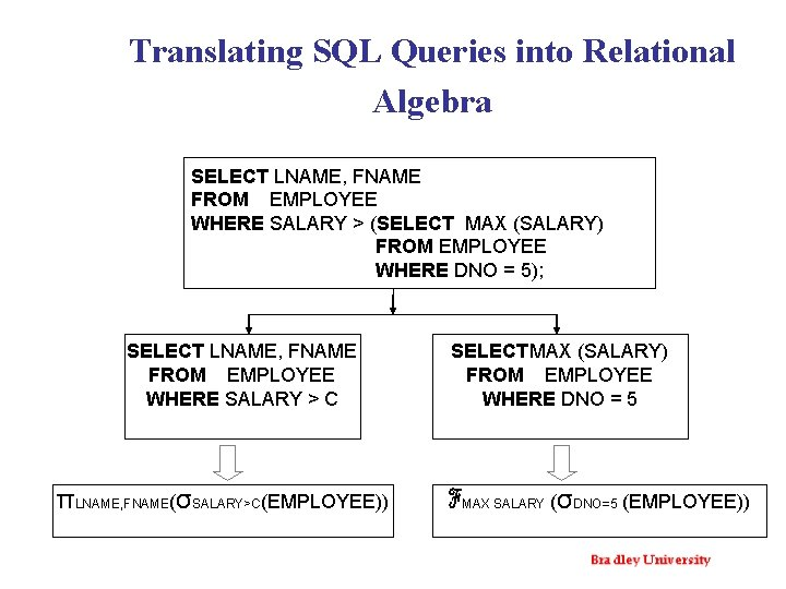 Translating SQL Queries into Relational Algebra SELECT LNAME, FNAME FROM EMPLOYEE WHERE SALARY >
