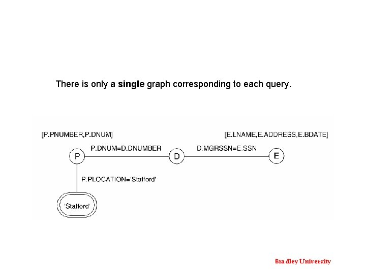 There is only a single graph corresponding to each query.