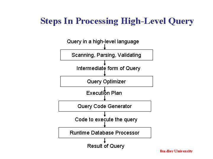 Steps In Processing High-Level Query in a high-level language Scanning, Parsing, Validating Intermediate form