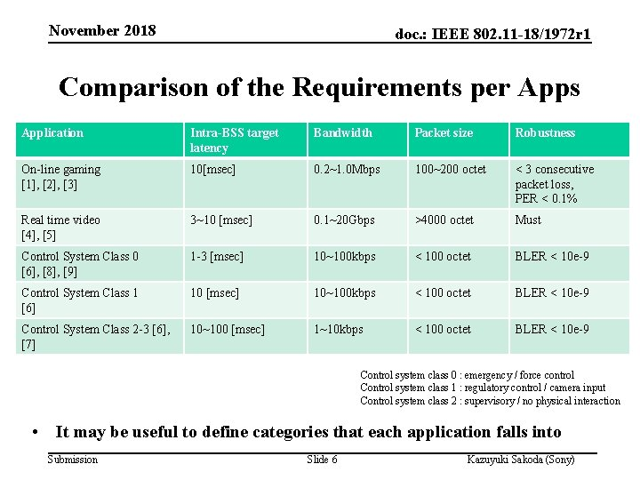 November 2018 doc. : IEEE 802. 11 -18/1972 r 1 Comparison of the Requirements