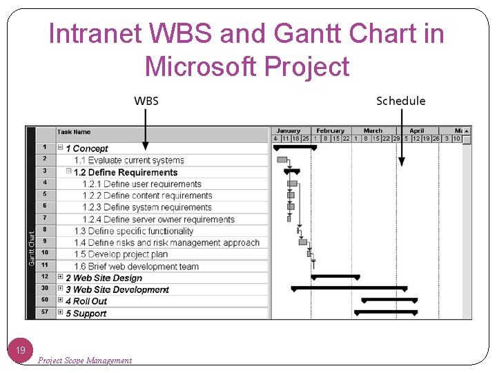 Intranet WBS and Gantt Chart in Microsoft Project 19 Project Scope Management