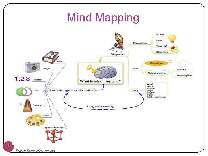 Mind Mapping 23 Project Scope Management