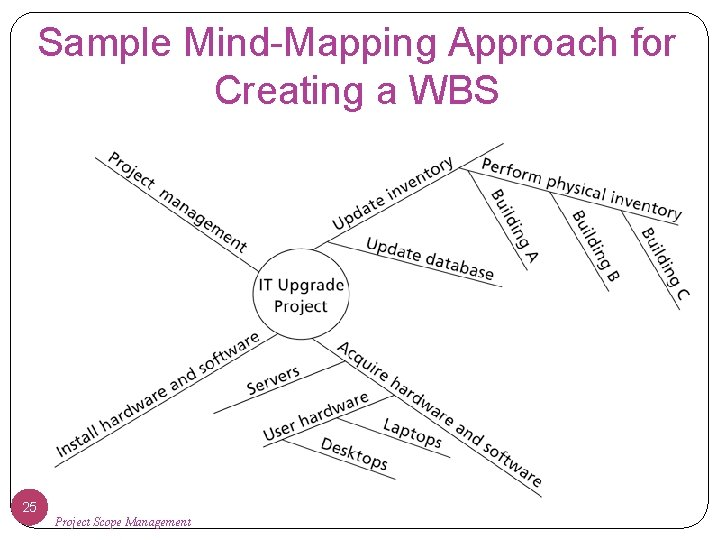 Sample Mind-Mapping Approach for Creating a WBS 25 Project Scope Management