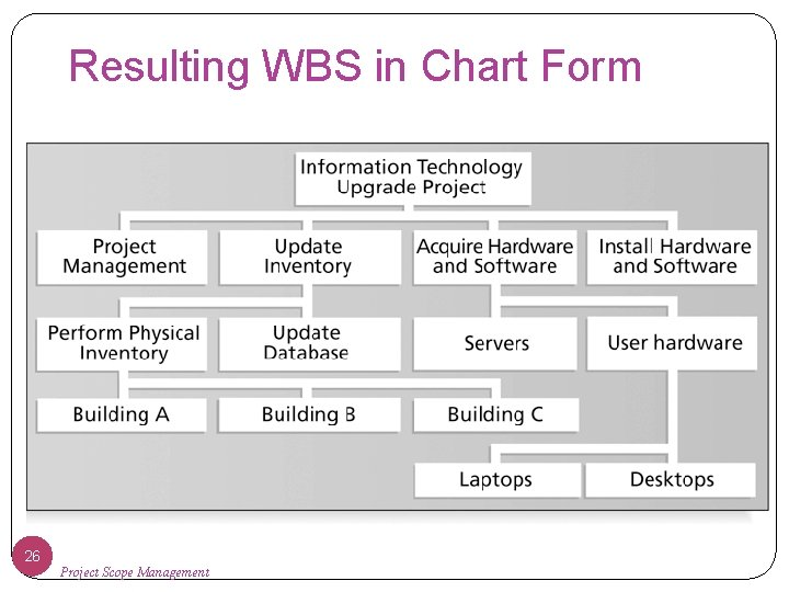 Resulting WBS in Chart Form 26 Project Scope Management