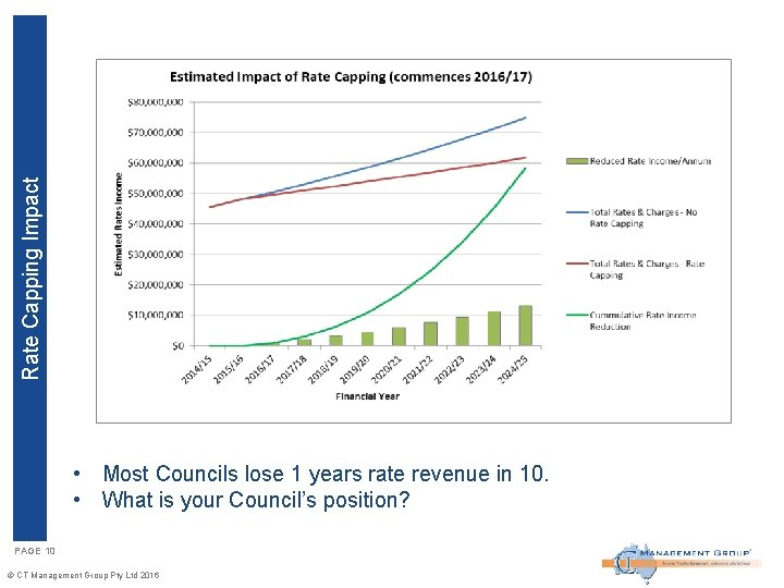 Rate Capping Impact • Most Councils lose 1 years rate revenue in 10. •