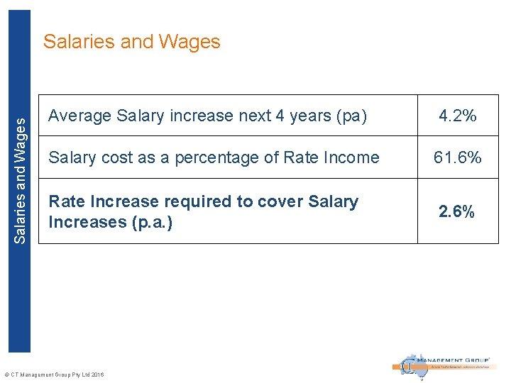 Salaries and Wages Average Salary increase next 4 years (pa) 4. 2% Salary cost