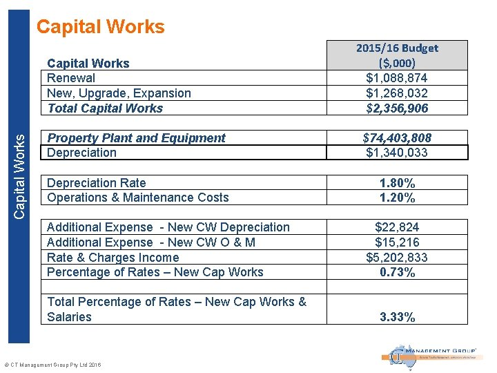 Capital Works Renewal New, Upgrade, Expansion Total Capital Works 2015/16 Budget ($, 000) $1,