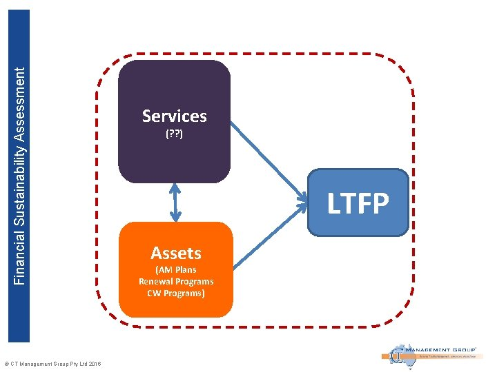 Financial Sustainability Assessment © CT Management Group Pty Ltd 2016 Services (? ? )