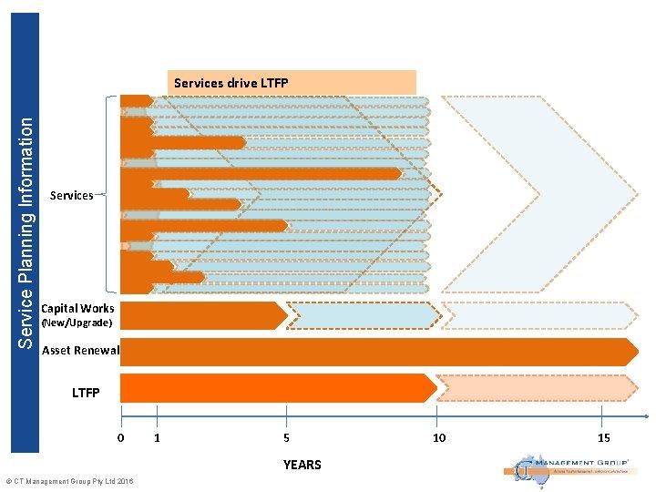 Service Planning Information LTFP drives Services drive LTFP Services Capital Works (New/Upgrade) Asset Renewal