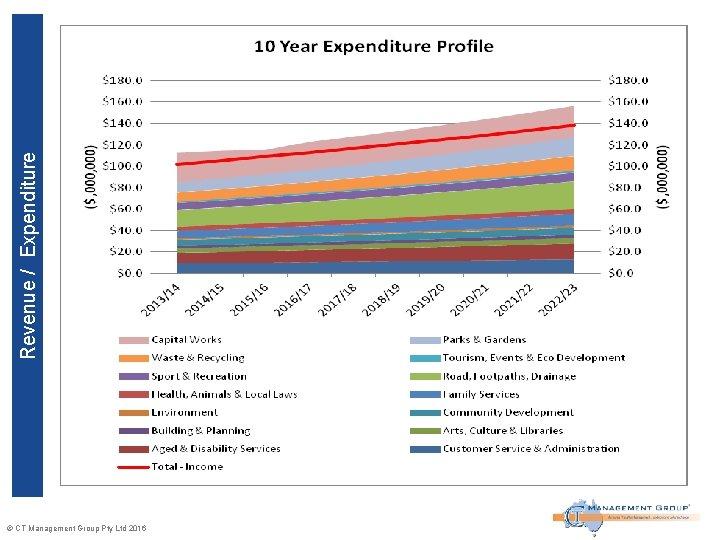 Revenue / Expenditure © CT Management Group Pty Ltd 2016
