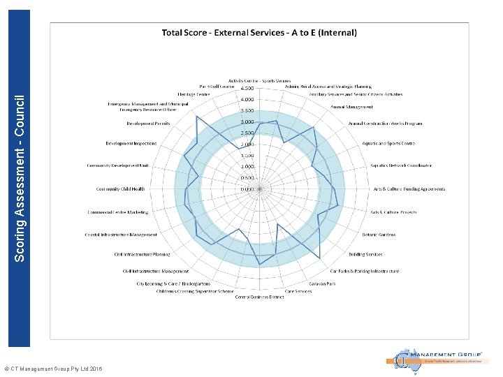 Scoring Assessment - Council © CT Management Group Pty Ltd 2016