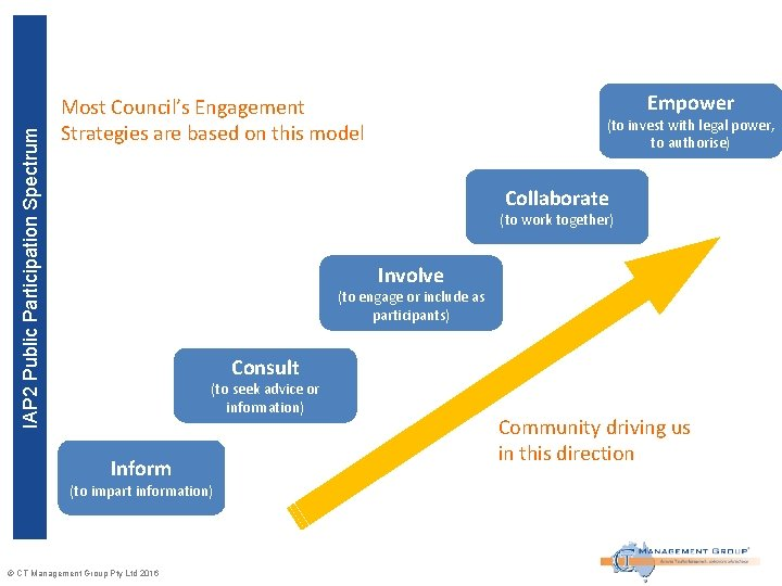 IAP 2 Public Participation Spectrum Empower Most Council's Engagement Strategies are based on this