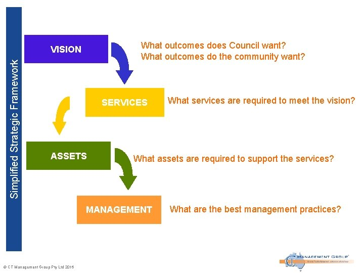 What outcomes does Council want? What outcomes do the community want? Simplified Strategic Framework