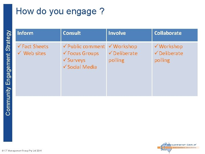 Community Engagement Strategy How do you engage ? Inform Consult üFact Sheets ü Web