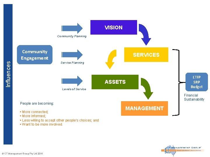 VISION Community Planning Community Engagement SERVICES Influences Service Planning ASSETS Levels of Service LTFP