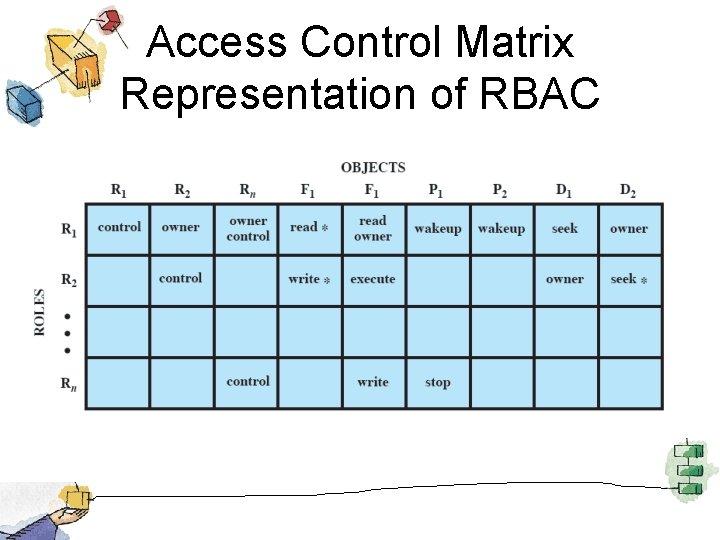 Access Control Matrix Representation of RBAC