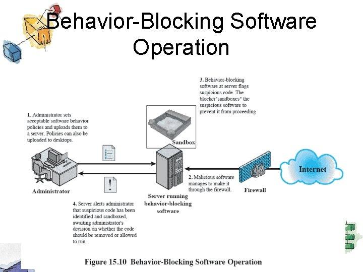 Behavior-Blocking Software Operation