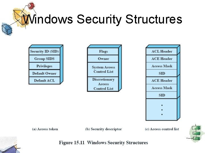Windows Security Structures