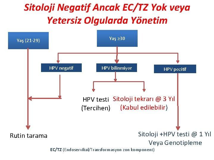 Hpv negatif olanlar. Hpv negatif olanlar - HPV și cancerul de col uterin