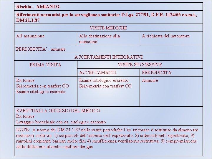 Rischio : AMIANTO Riferimenti normativi per la sorveglianza sanitaria: D. Lgs. 277/91, D. P.