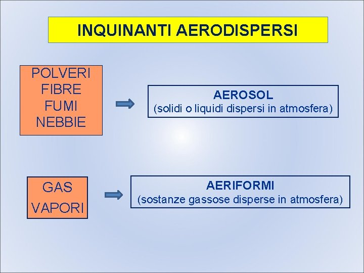 INQUINANTI AERODISPERSI POLVERI FIBRE FUMI NEBBIE GAS VAPORI AEROSOL (solidi o liquidi dispersi in