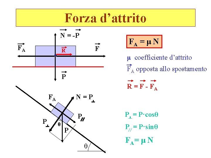 Forza d'attrito N = -P FA F R FA = μ N μ coefficiente