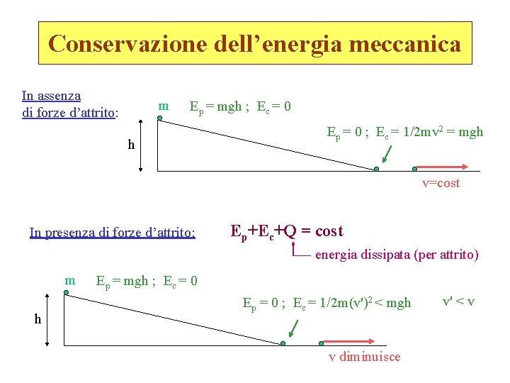 Conservazione dell'energia meccanica In assenza di forze d'attrito: m Ep = mgh ; Ec