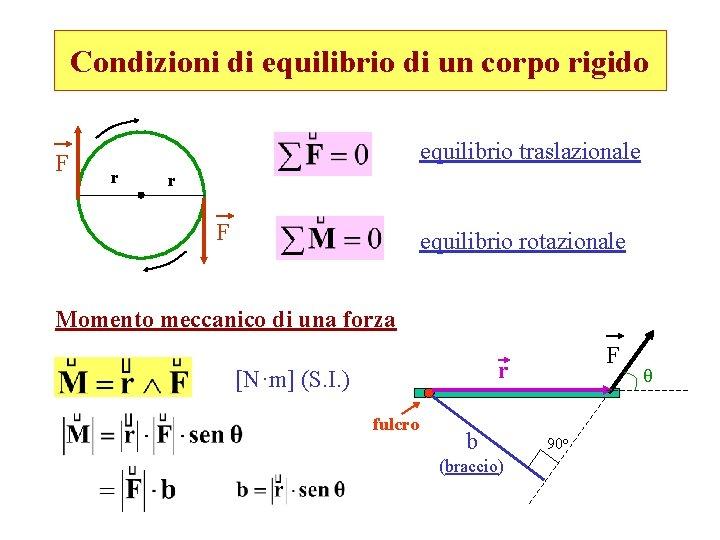 Condizioni di equilibrio di un corpo rigido F equilibrio traslazionale r r F equilibrio