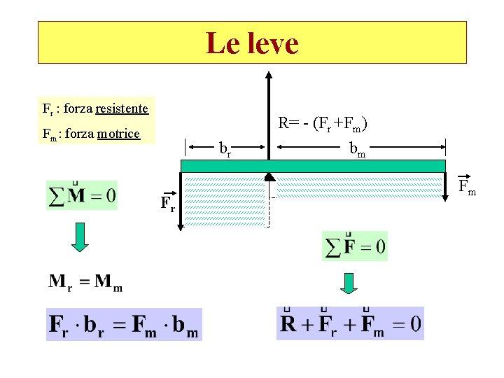 Le leve Fr : forza resistente Fm: forza motrice br Fr R= - (Fr