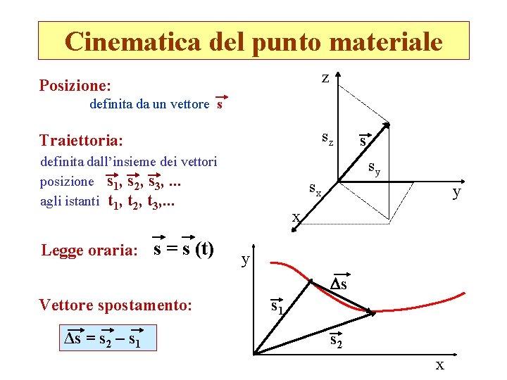 Cinematica del punto materiale z Posizione: definita da un vettore s sz Traiettoria: definita