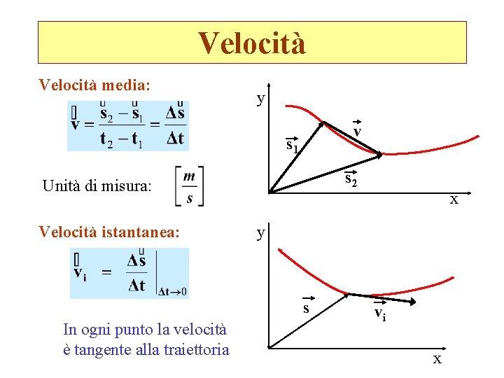 Velocità media: y v s 1 s 2 Unità di misura: Velocità istantanea: y