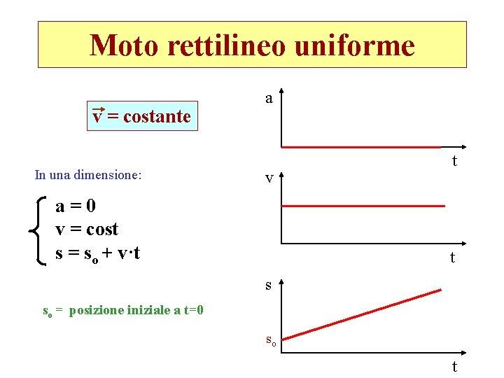 Moto rettilineo uniforme v = costante In una dimensione: a v a=0 v =