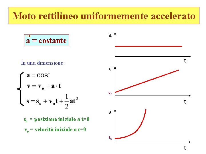 Moto rettilineo uniformemente accelerato a = costante In una dimensione: a t v vo