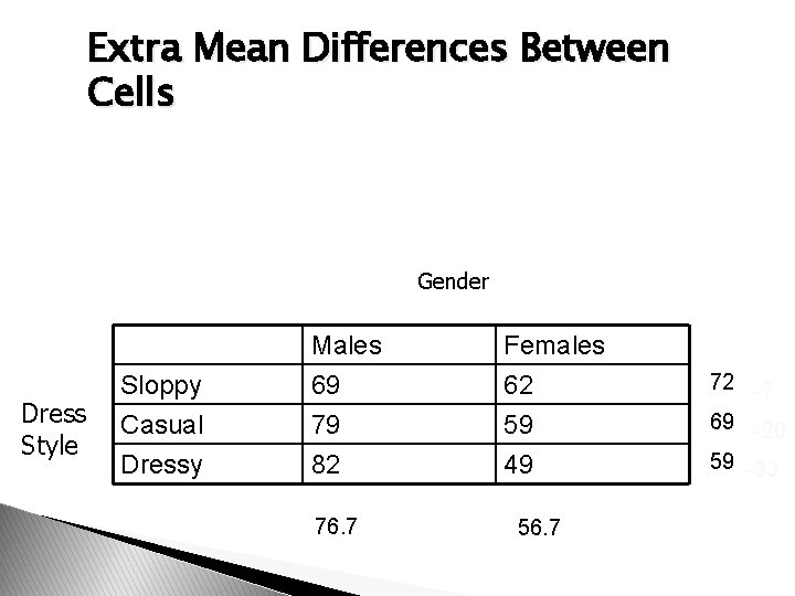 Extra Mean Differences Between Cells Gender Dress Style Sloppy Casual Dressy Males 69 79